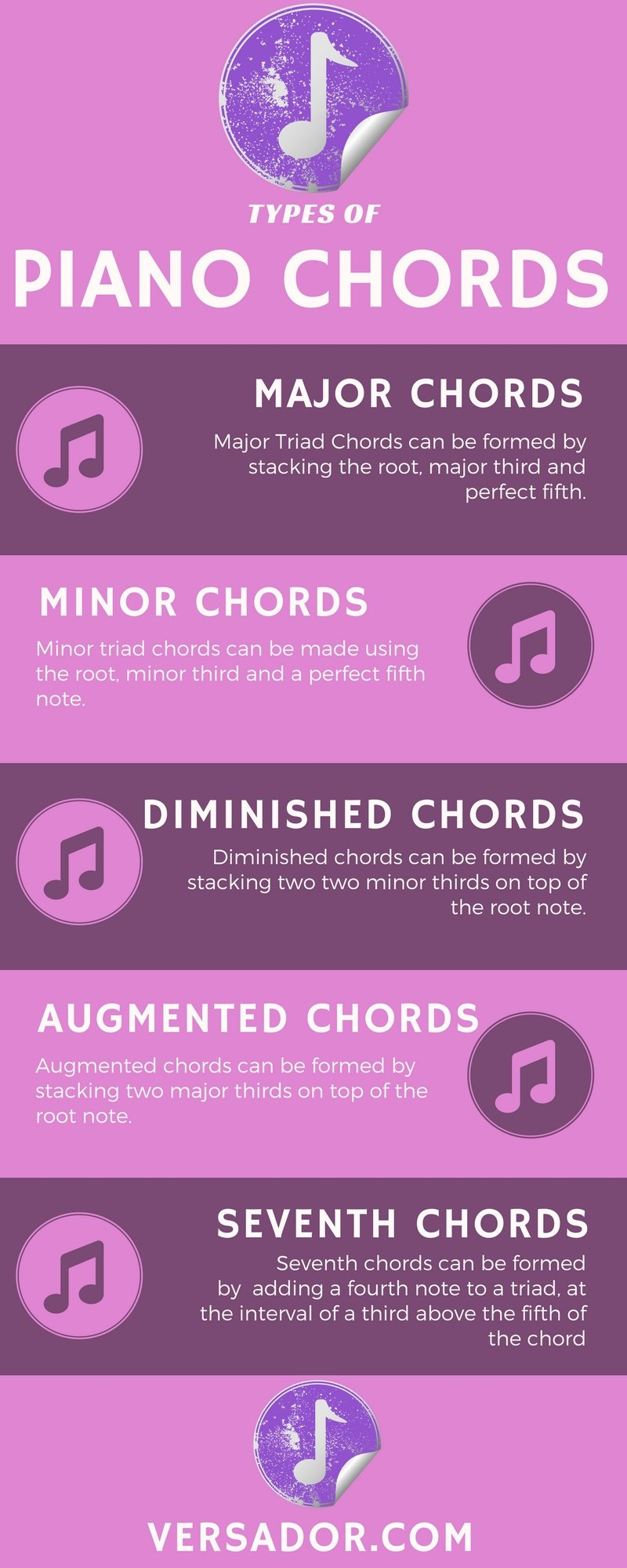 Major and Minor Piano Chords - Living In This Season